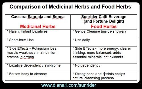 Calli Tea Detox Cleansing Food Herbs www.diana1.com/sunrider Medicine versus Food Herbs
